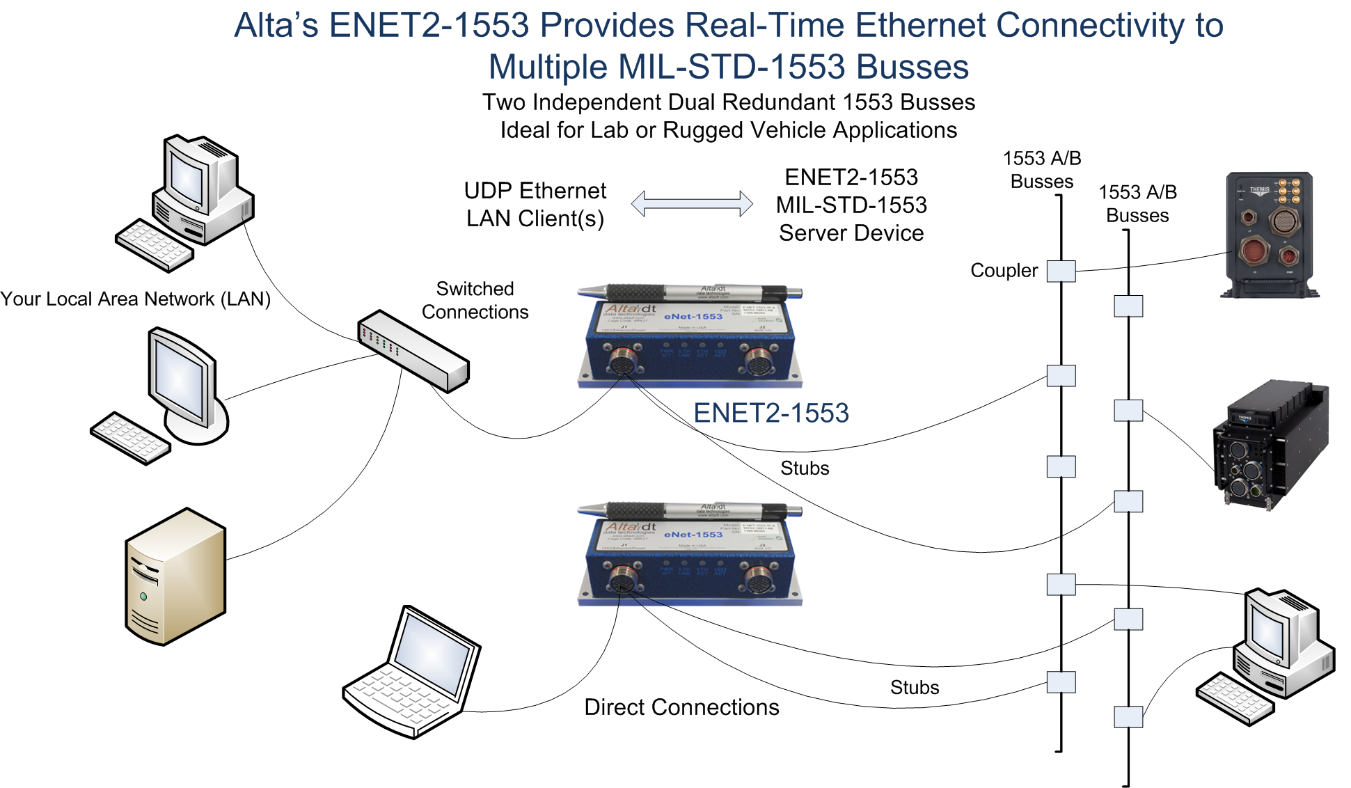 Real-Time 1553 Ethernet Converter