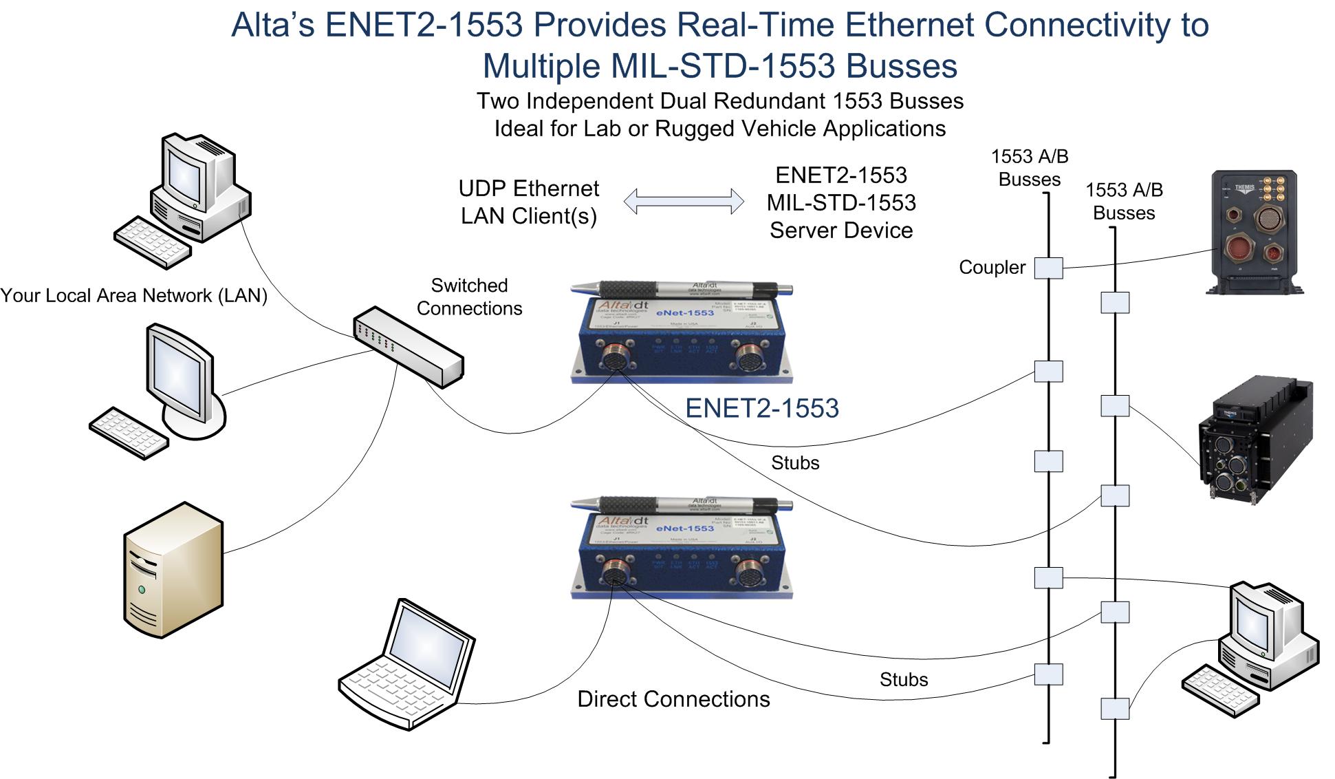Real-Time 1553 Ethernet Converter