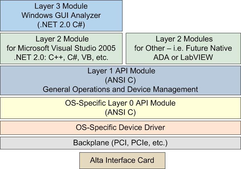 altaapi application programming interface alta data technologies visual basic programming guide download visual basic 6.0 user manual