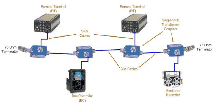 A Brief History of Digital Data Busses and History of MIL-STD-1553