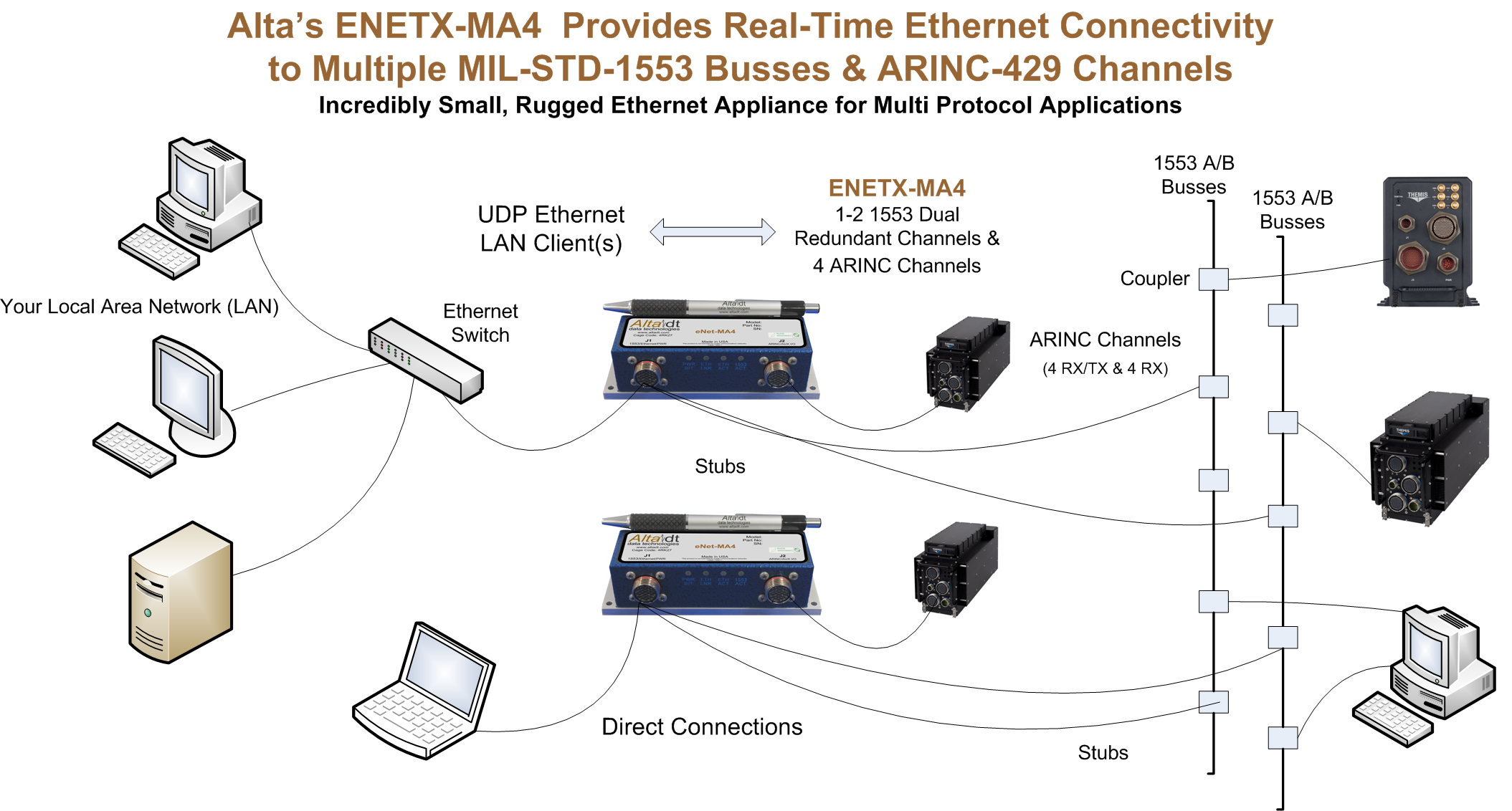 eNetX-MA4 Concepts