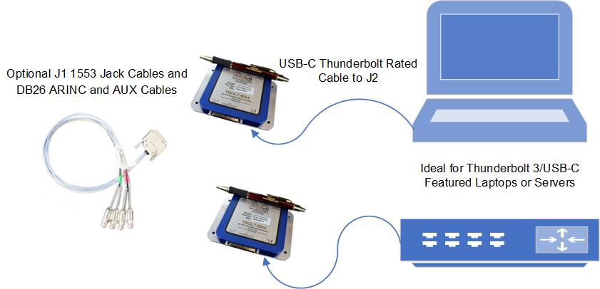 1553 and ARINC Thunderbolt™ 3 - Alta Data Technologies
